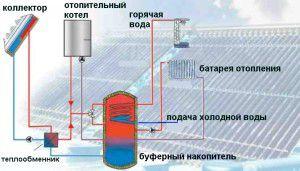 Буферная емкость в системе отопления