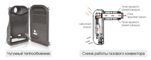 Газовый конвектор