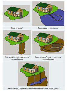 Схемы монтажа теплового насоса