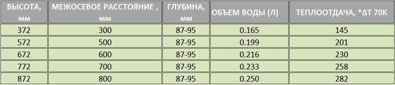 Технические характеристики RS Bimetal