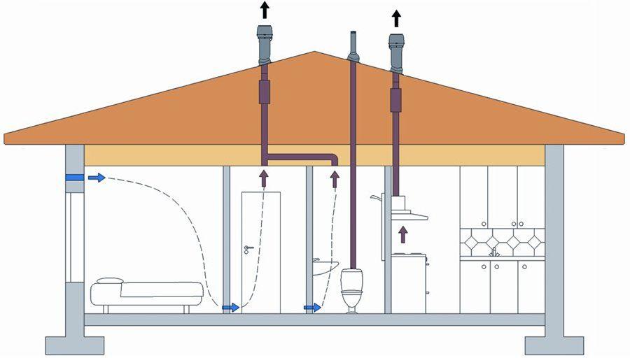 схема вентиляции деревянного