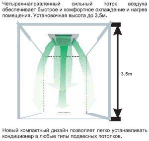 распределение воздуха кассетным блоком