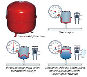 Схема работы расширительного бака мембранного типа