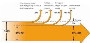 Снижение КПД из-за тепловых потерь
