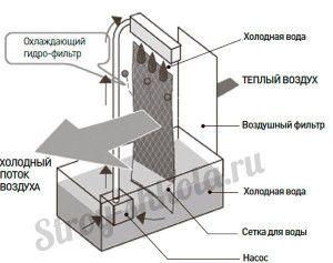 устройство и принцип работы напольного блока без воздуховода