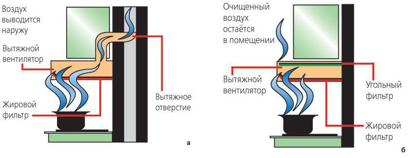 схемы отвода и фильтрации