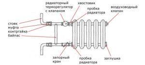 Комплектация радиатора для однотрубной системы отопления