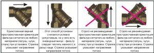 Инструкция по установке фильтра-грязевика