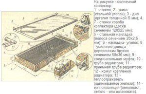 Конструкция самодельного солнечного коллектора