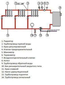 Закрытая схема отопления с твердотопливным котлом