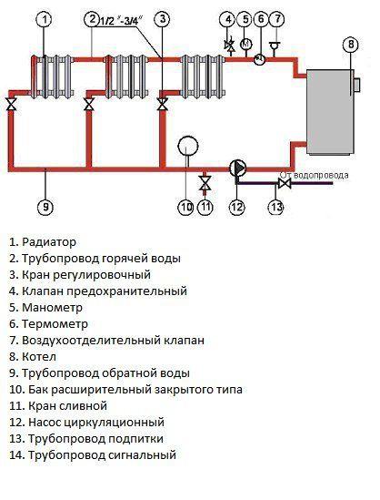 Закрытая схема отопления с