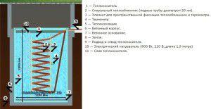 Схема самодельного теплового аккумулятора