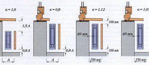 Значение коэффициента для различных вариантов обустройства радиаторов