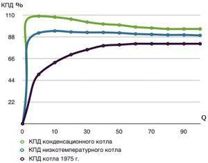 Фактические показатели КПД для котлов различных типов