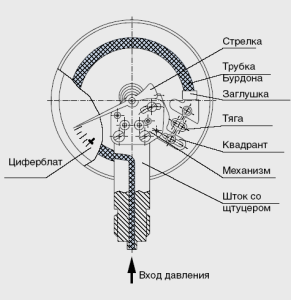 Схема пружинного манометра