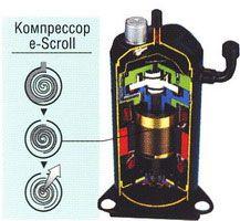 SCROLL-компрессор