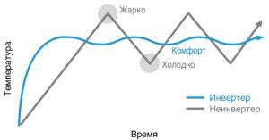 сравнение принципов работы инверторного и старт-стопного кондиционеров)