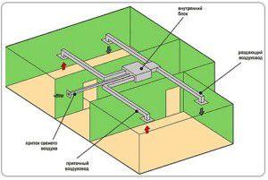 схема канальной установки с воздуховодами