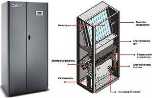 прецизионный кондиционер шкафного типа