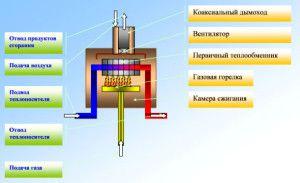 Конструкция конвекционного газового котла