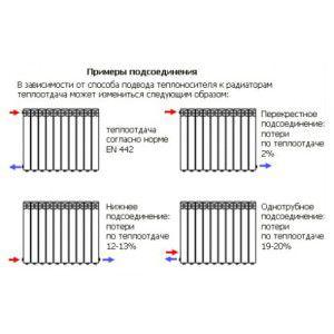 Изменение КПД радиатора в зависимости от способа подключения