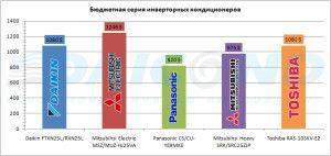бюджетные кондиционеры с инвертором от ведущих производителей