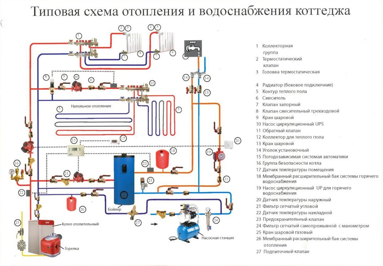 Инструкция по эксплуатации системы отопления зданий