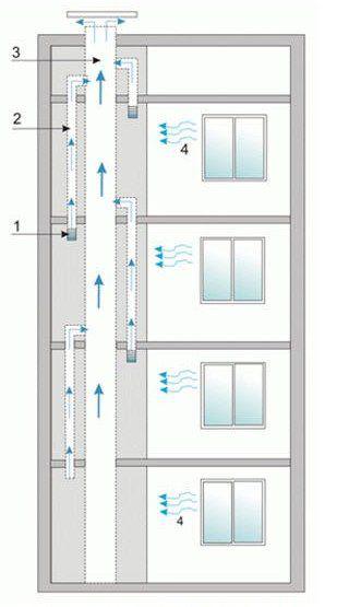 схема вытяжки в многоквартирном доме