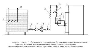Схема отопления на отработанном масле