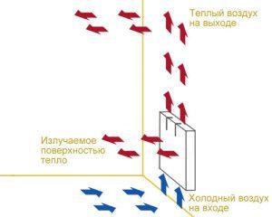 Как работает батарея отопления
