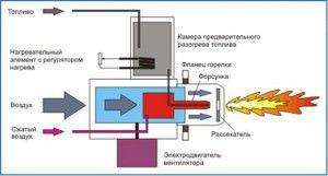 Схема работы горелки на отработанном масле
