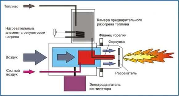 Схема работы горелки на
