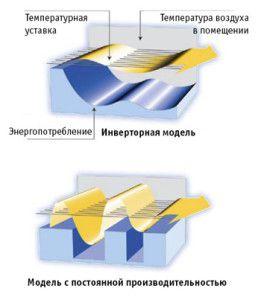 сравнение работы инверторного и старт-стопового кондиционеров