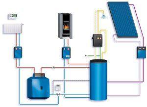 Отопление дома по новым технологиям