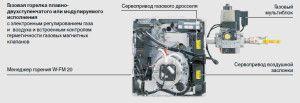 Модулированная газовая горелка