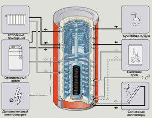 Функциональность теплового аккумулятора