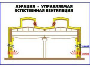 принцип движения воздуха при аэрации