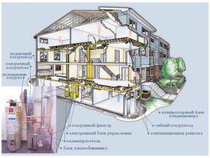 Пример организации воздушного отопления