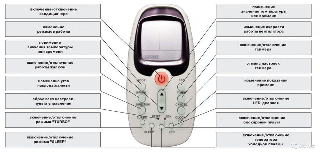 инструкция для пульта от кондиционера lg
