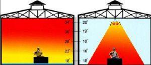 Общее и зональное отопление