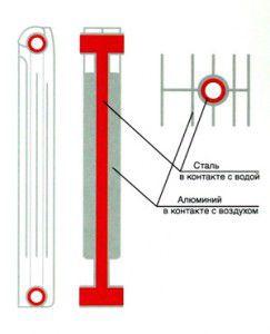 Конструкция секции радиатора
