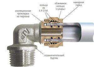 Соединительный элемент металлопластиковой трубы