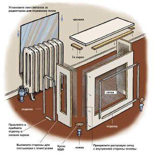 Схема изготовления панелей для чугунных батарей