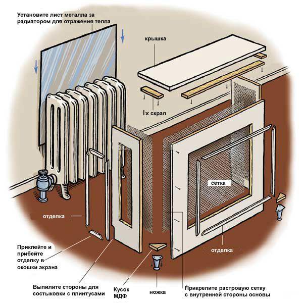 Как сделать экрана для радиатора