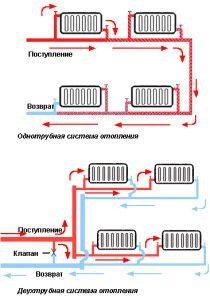 Виды трубопроводов в отопительных системах