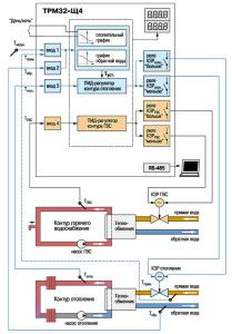 Общая схема подключения контроллера Овен