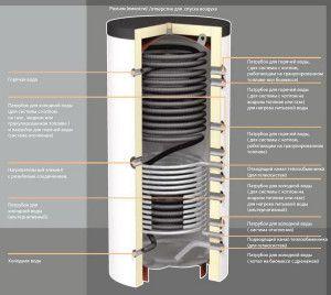Типичная конструкция теплового аккумулятора