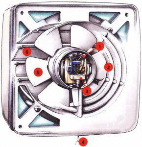 конструкция осевого вентилятора: 1 - провод электропитания; 2 – решетка воздухозаборная; 3 – выключатель; 4 – провод выключателя; 5 – крыльчатка; 6 – жалюзи