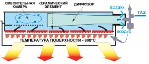 Конструкция ИК газового обогревателя