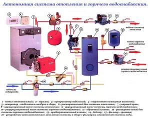 Шумит вода в батареях частного дома
